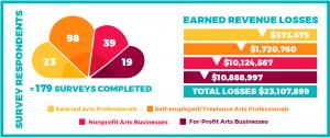 Jan 2021 Arts Impact Survey Infographic
