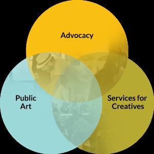 Services Van Diagram